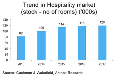 Research on hospitality industry